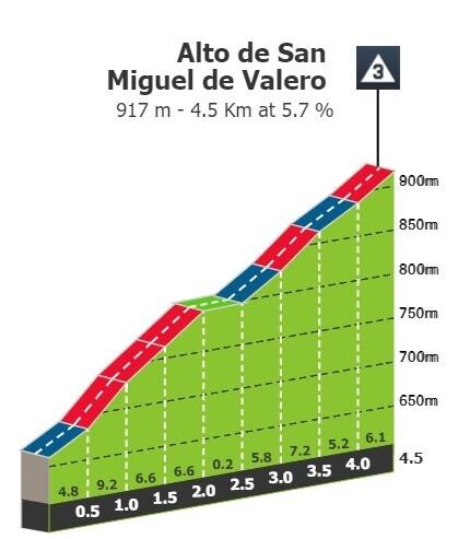 Alto de San Miguel de Valero.jpg
