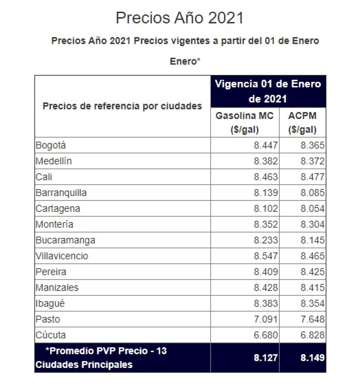 Precios gasolina enero 2021.jpeg