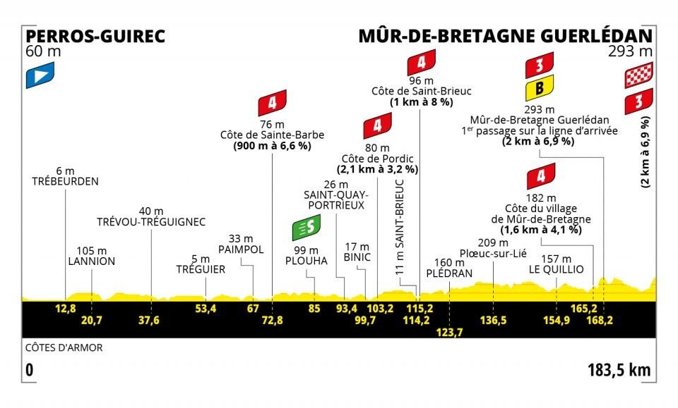 Tour de Francia 2021-etapa-2