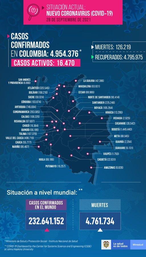 Mapa de casos de COVID-19 en Colombia del 28 de septiembre de 2021