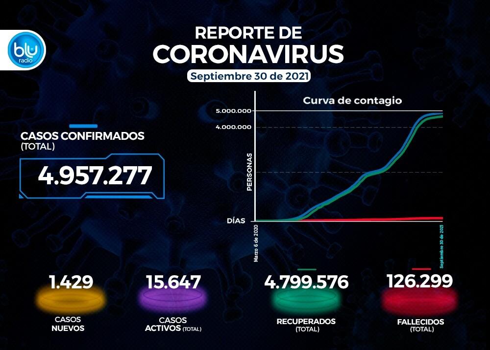 Casos coronavirus 30 de septiembre