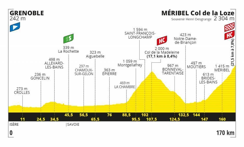 altimetria-etapa-17-tour-de-francia-2020.jpg