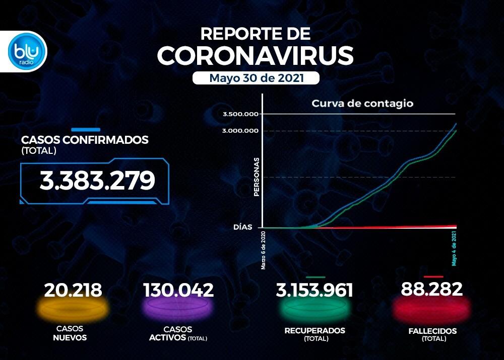 Reporte Coronavirus COVID-19 en Colombia 30 de mayo