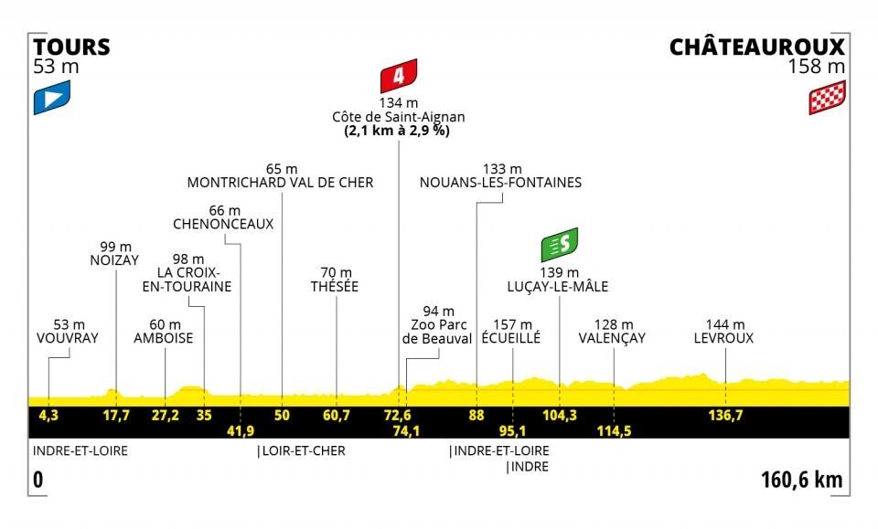 Tour de Francia 2021-etapa-6