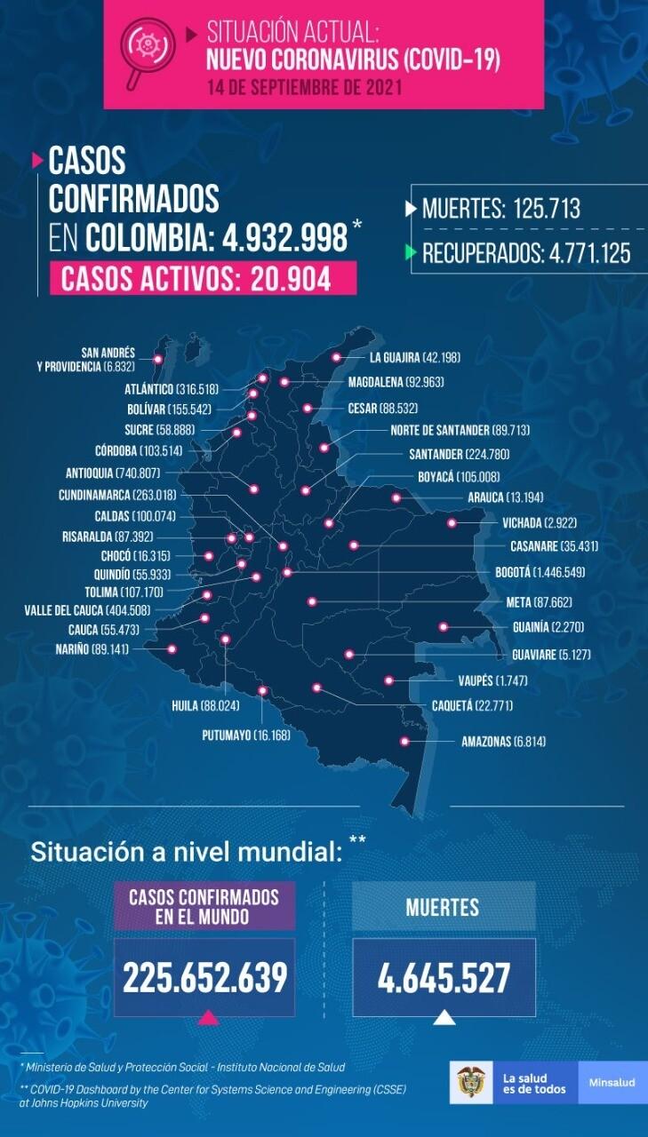 Mapa de casos de COVID-19 en Colombia del 14 de septiembre de 2021