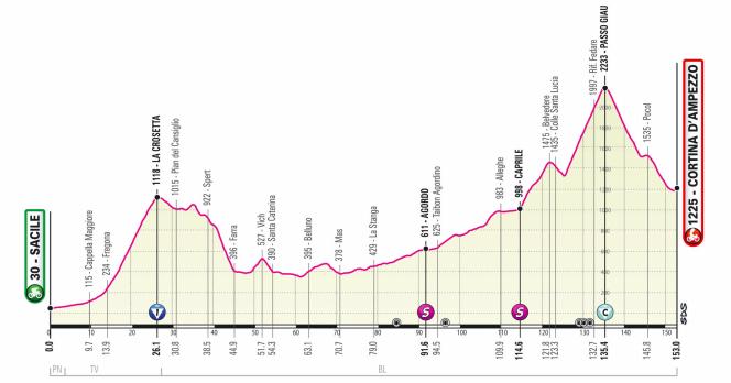 Así será la etapa 16 del Giro de Italia