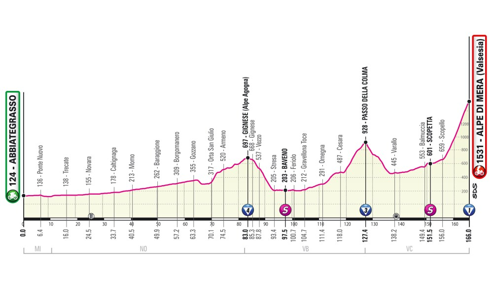 Perfil etapa 19 del Giro de Italia 2021