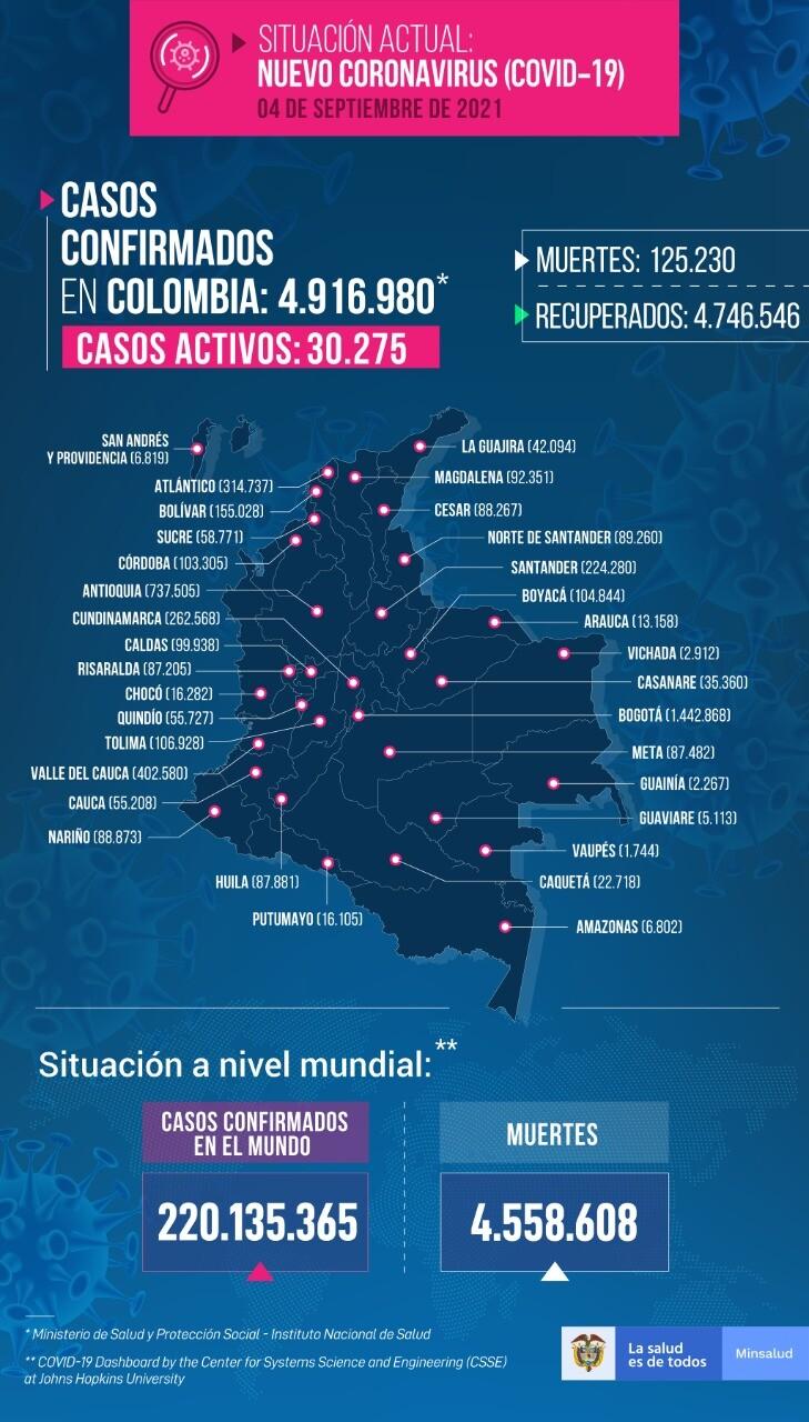 Mapa casos coronavirus en Colombia septiembre 4 de 2021