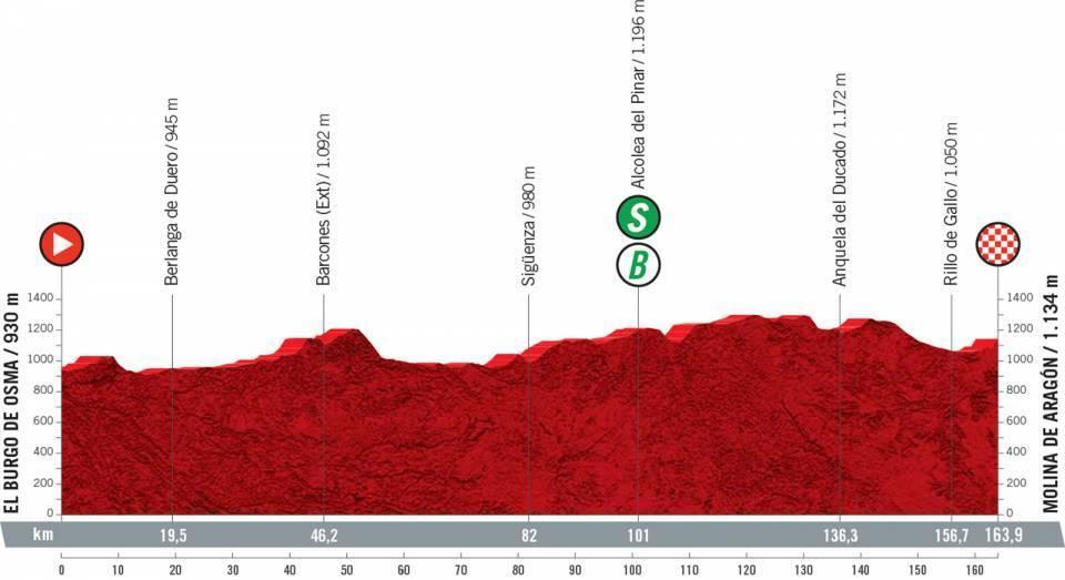 etapa-4-vuelta-a-españa-2021