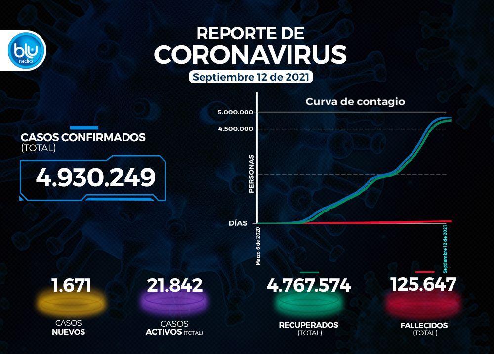 Reporte Coronavirus COVID-19 en Colombia 12 de septiembre