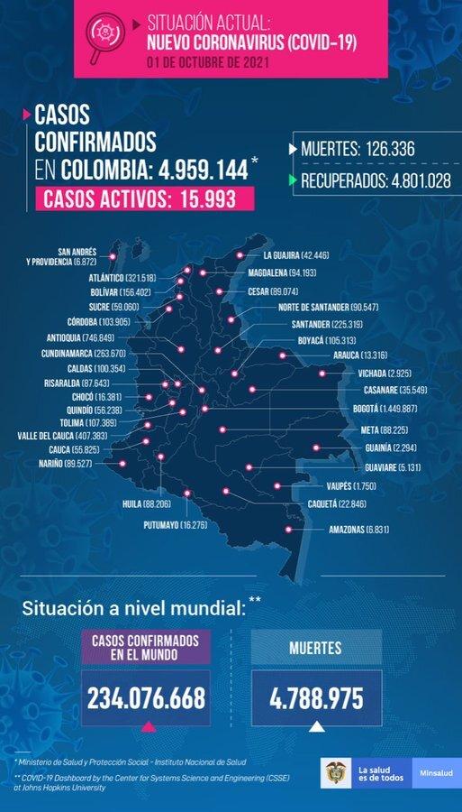 Mapa de casos de COVID-19 en Colombia del 1 de octubre de 2021
