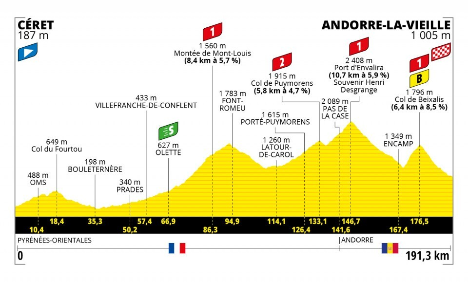 Tour de Francia 2021-etapa-15