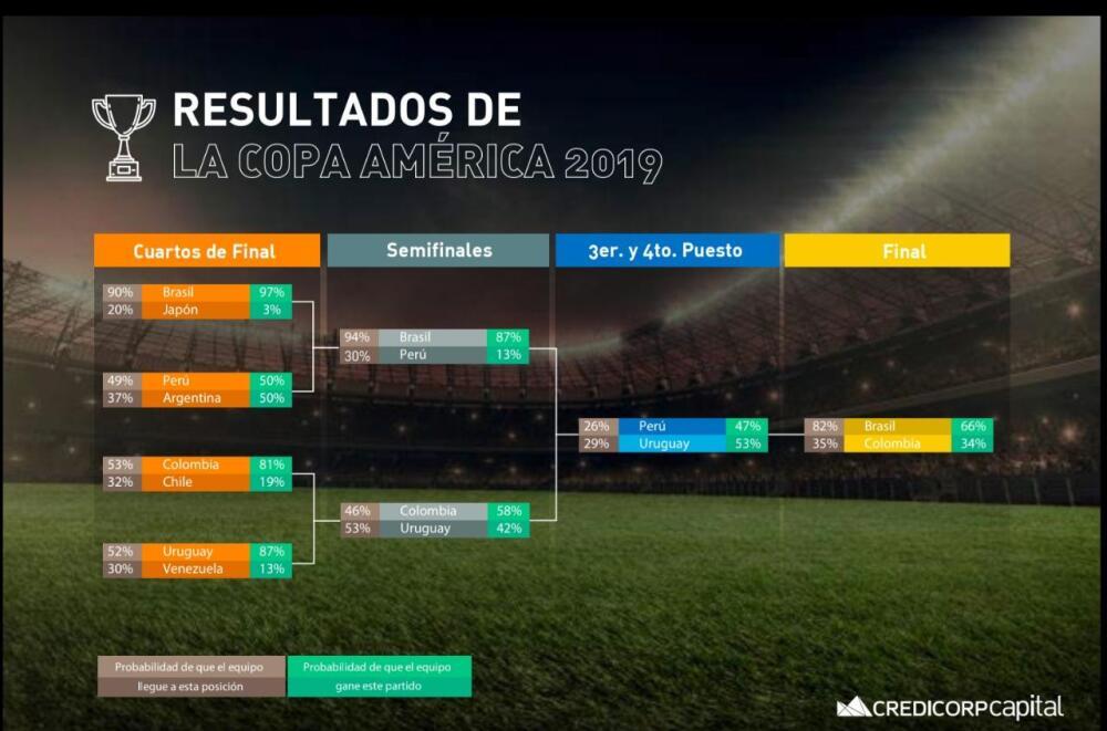 336345_BLU Radio // Estadística Copa América // Foto: Credicorp
