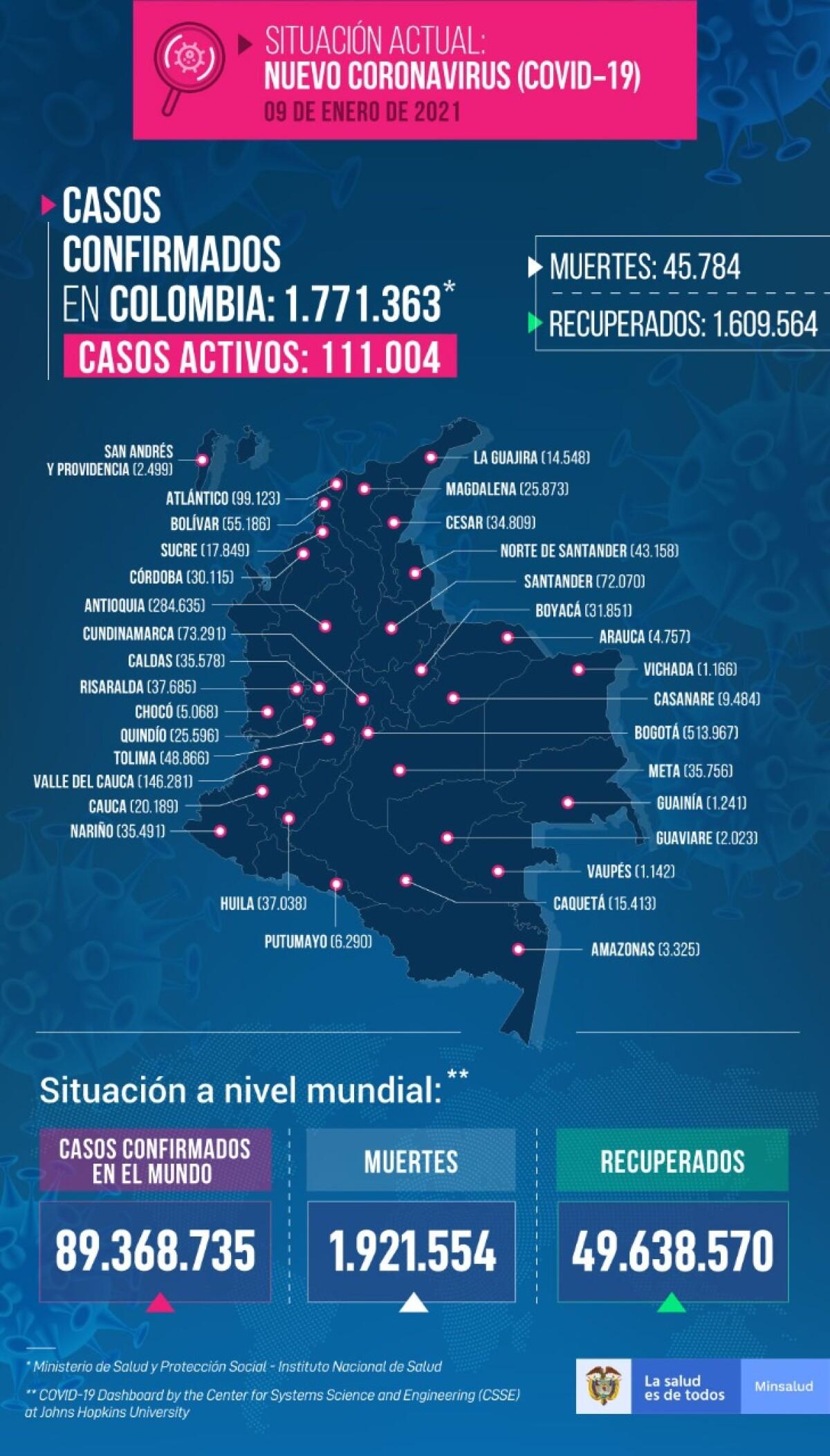 casos coronavirus colombian 9 de enero.jpeg