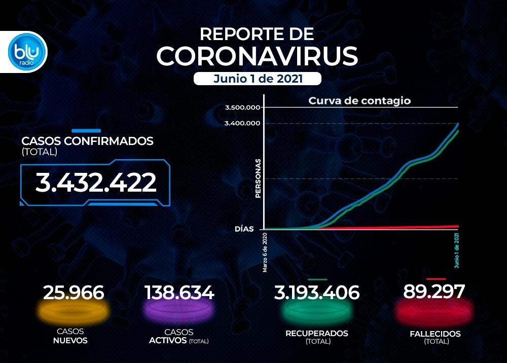 Reporte Coronavirus COVID-19 en Colombia 1 de junio