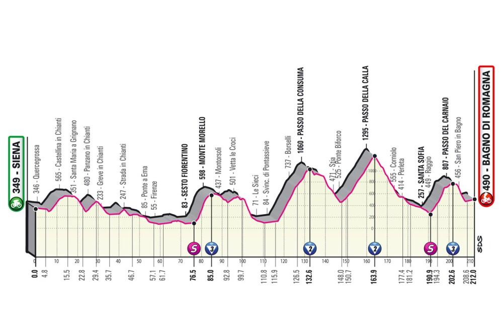 Etapa 12 Giro de Italia 2021