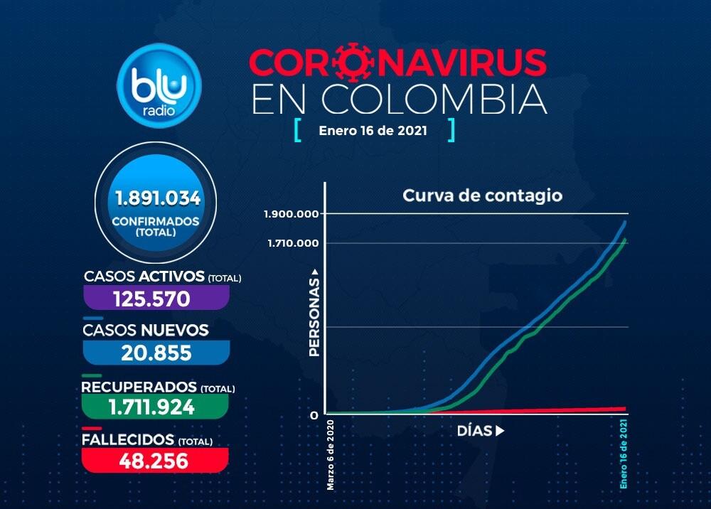 Reporte Coronavirus COVID-19 este 16 de enero en Colombia