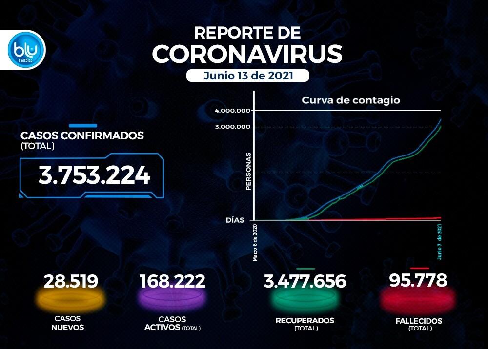 Reporte Coronavirus COVID-19 en Colombia 13 de junio