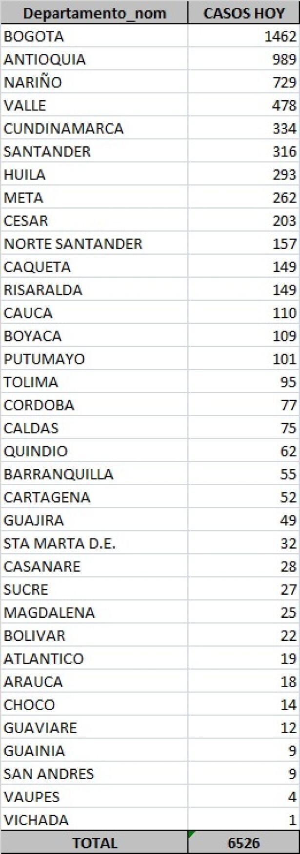 Tabla de casos COVID-19 este viernes en Colombia.jpeg