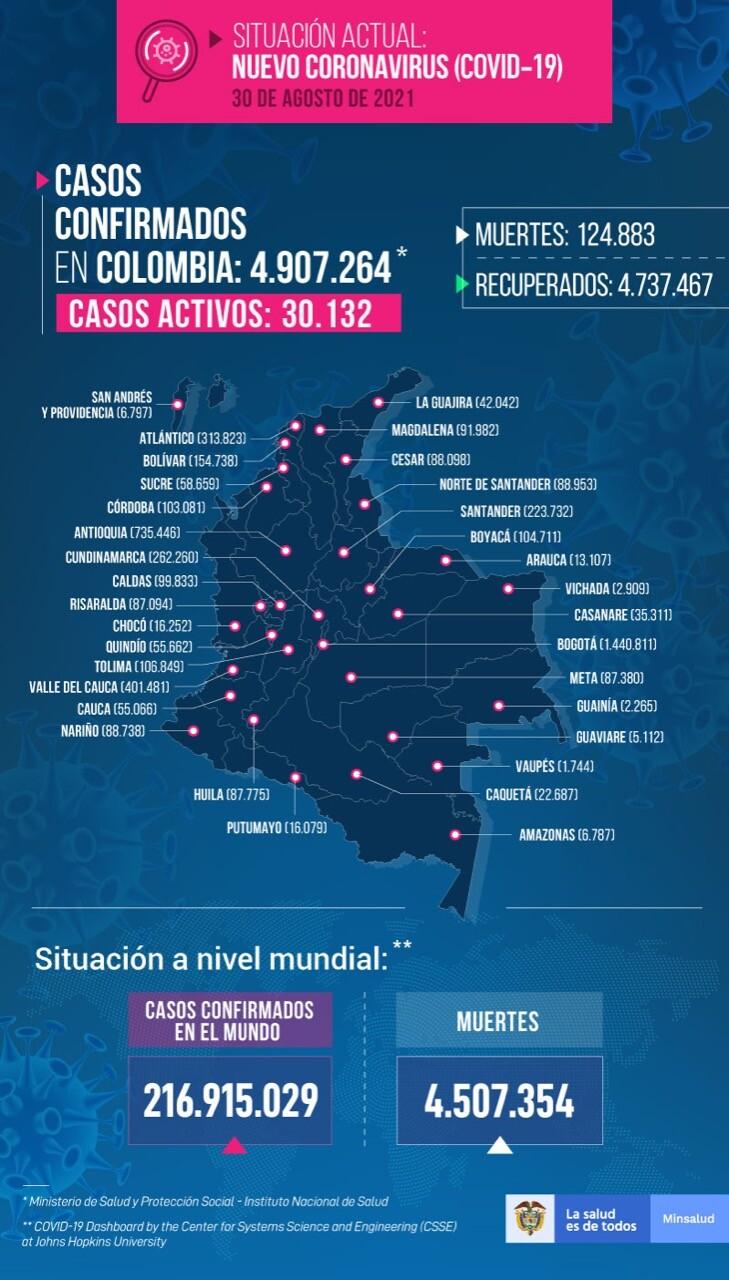 Mapa de casos de COVID-19 en Colombia del 30 de agosto de 2021