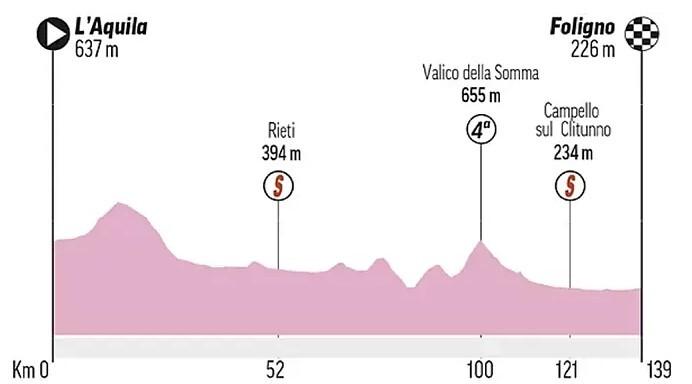 Etapa 10 del Giro