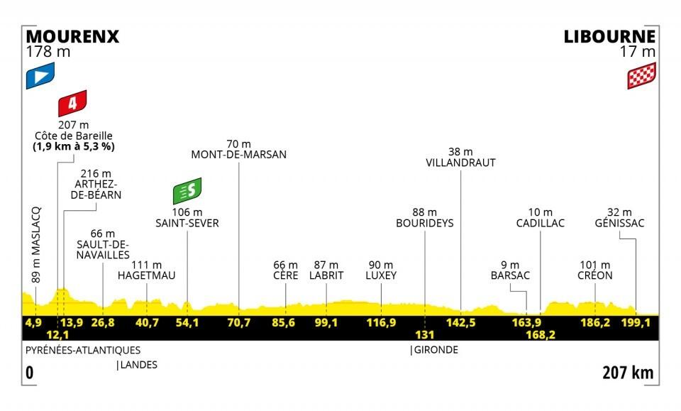 Tour de Francia 2021-etapa-19
