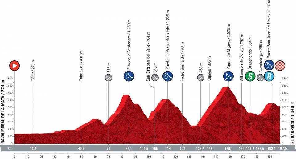 etapa-15-vuelta-a-españa-2021