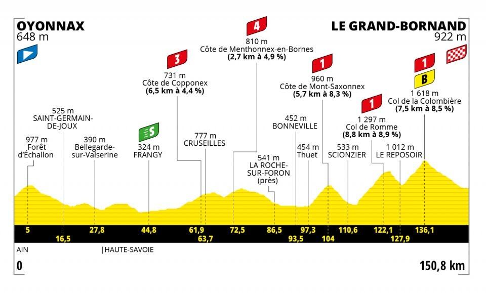 Tour de Francia 2021-etapa-8