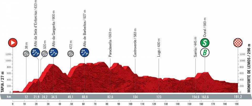 etapa-19-vuelta-a-españa-2021