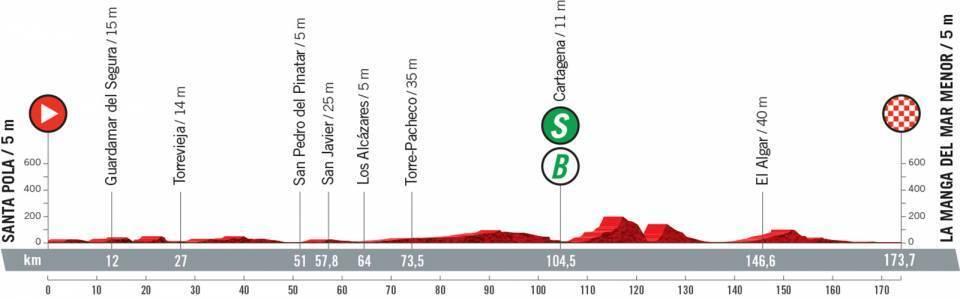 etapa-8-vuelta-a-españa-2021