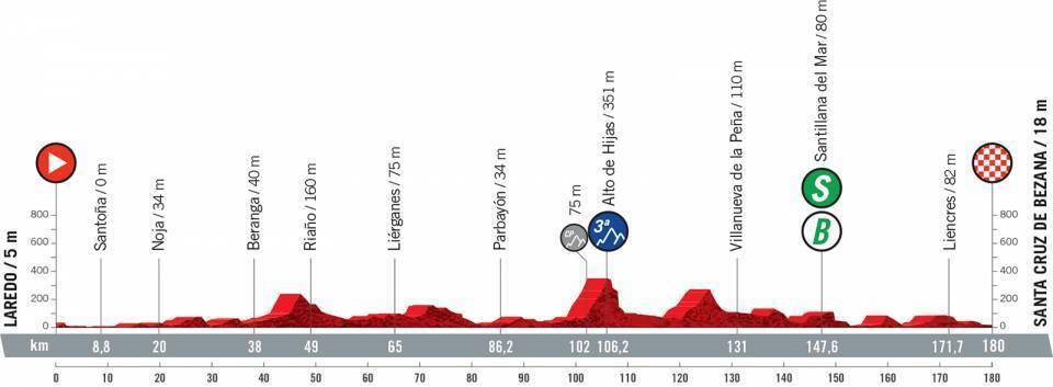 etapa-16-vuelta-a-españa-2021