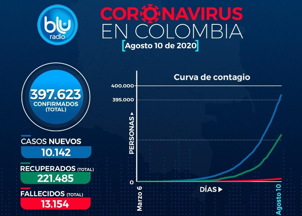 373867_Casos de coronavirus en Colombia 10 de agosto / Imagen: BLU Radio