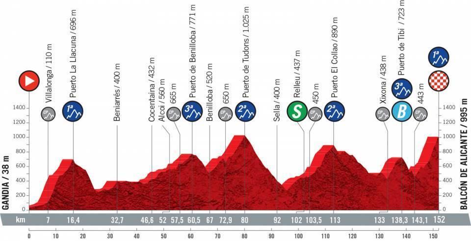 etapa-7-vuelta-a-españa-2021
