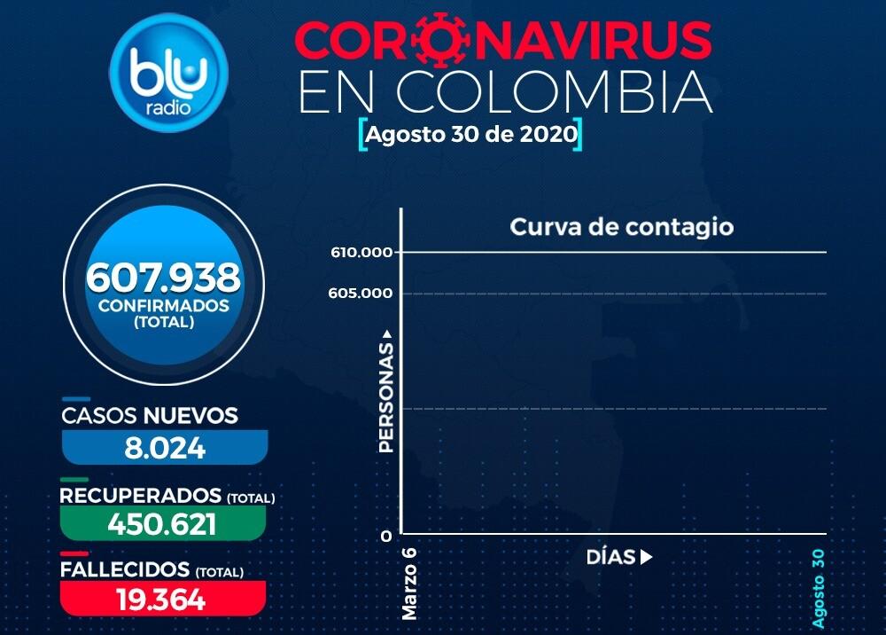 376004_coronavirus-colombia-30-agosto-blu-radio.jpeg