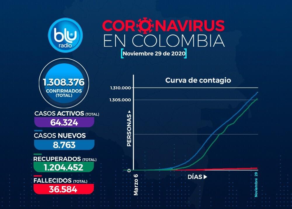 coronavirus 29 noviembre.jpeg