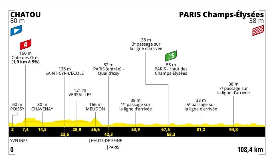 Tour de Francia 2021-etapa-21