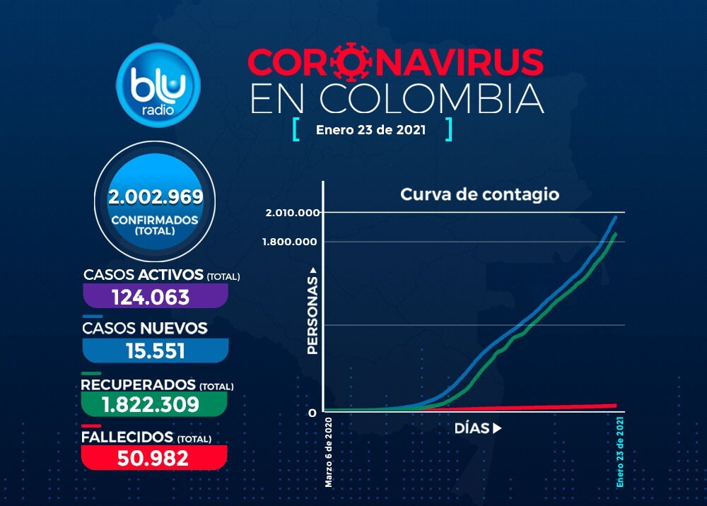 Reporte Coronavirus COVID-19 este 23 de enero en Colombia