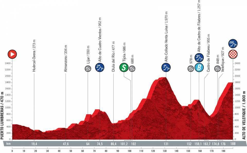 etapa-9-vuelta-a-españa-2021