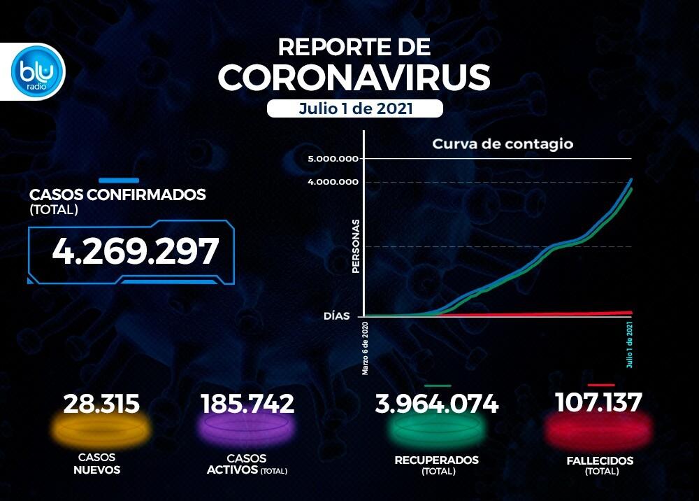 Reporte Coronavirus COVID-19 en Colombia 1 de julio