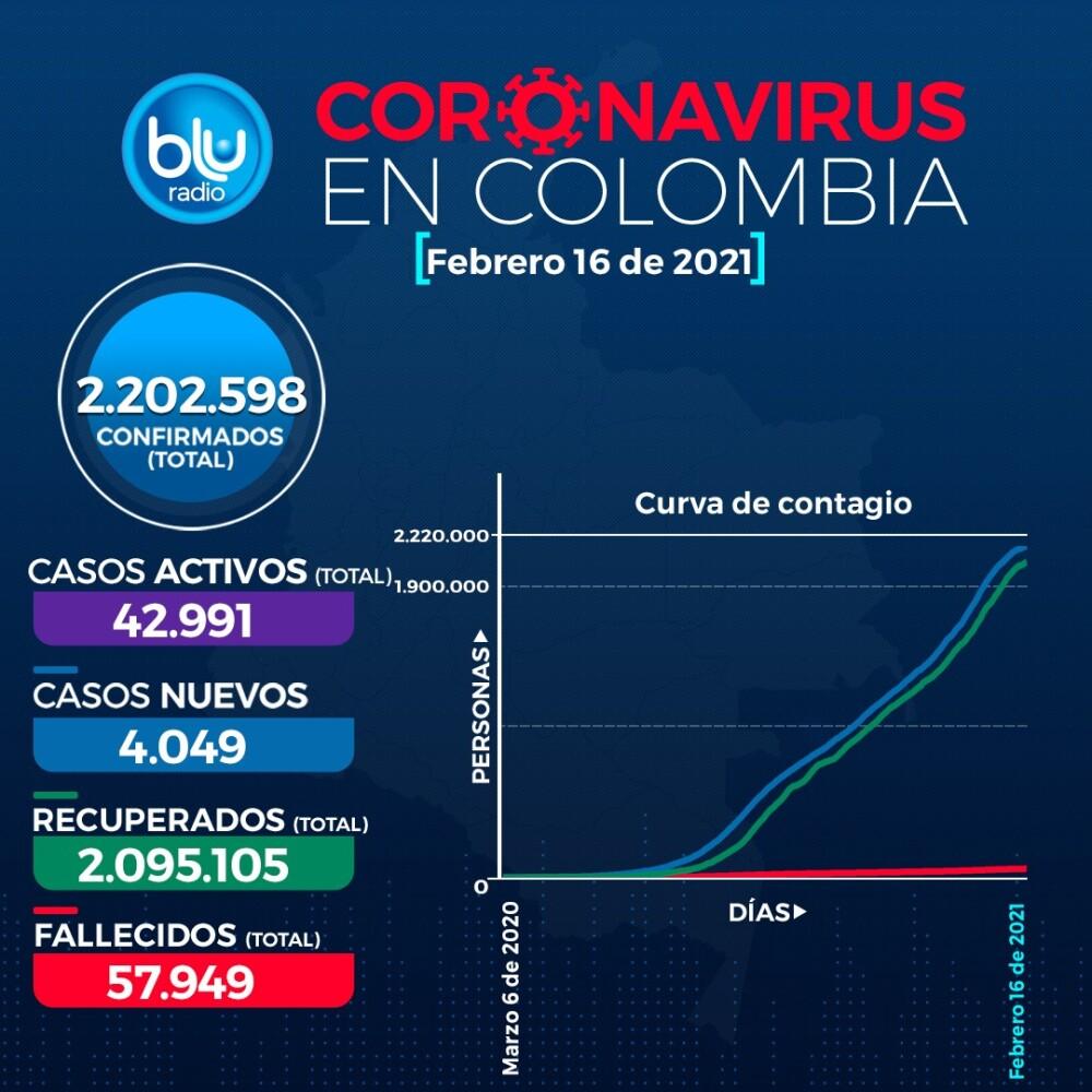 Reporte Coronavirus COVID-19 en Colombia 16 de febrero
