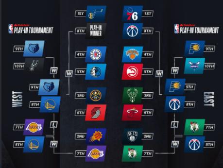 Así se jugarán los playoffs de la NBA 2021.